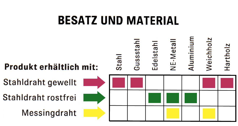 Besatz und Material
